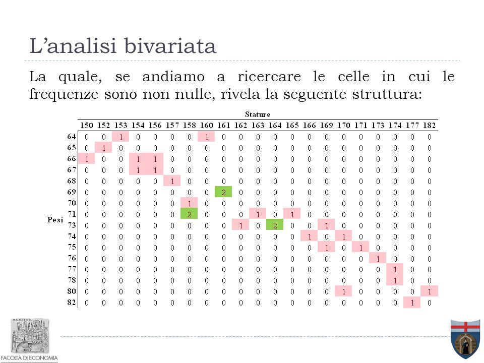 L'analisi bivariata La quale, se andiamo a ricercare le celle in cui le frequenze sono non nulle, rivela la seguente struttura: