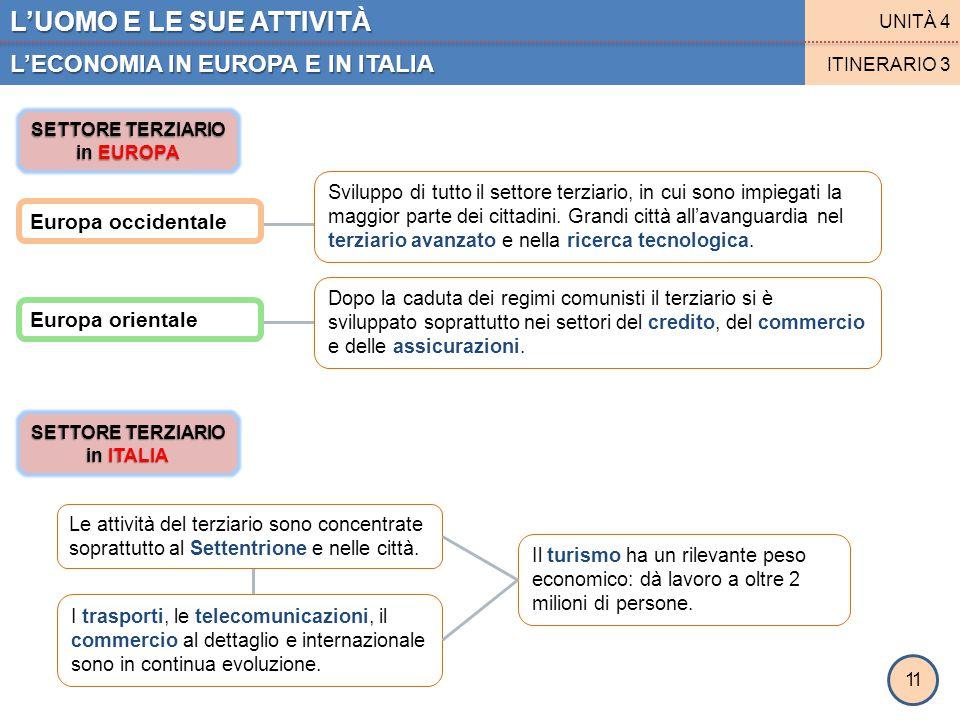 SETTORE TERZIARIO in EUROPA SETTORE TERZIARIO in ITALIA