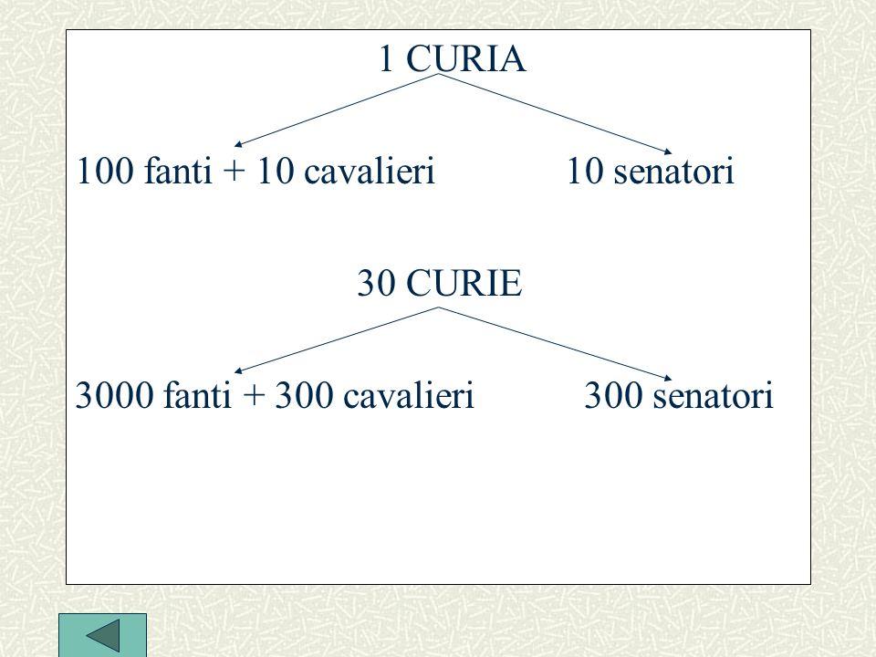 1 CURIA 100 fanti + 10 cavalieri 10 senatori.