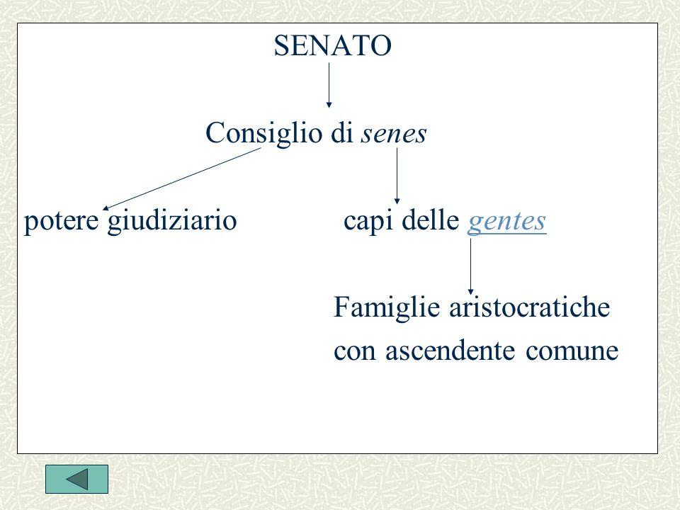 SENATO Consiglio di senes. potere giudiziario capi delle gentes. Famiglie aristocratiche.