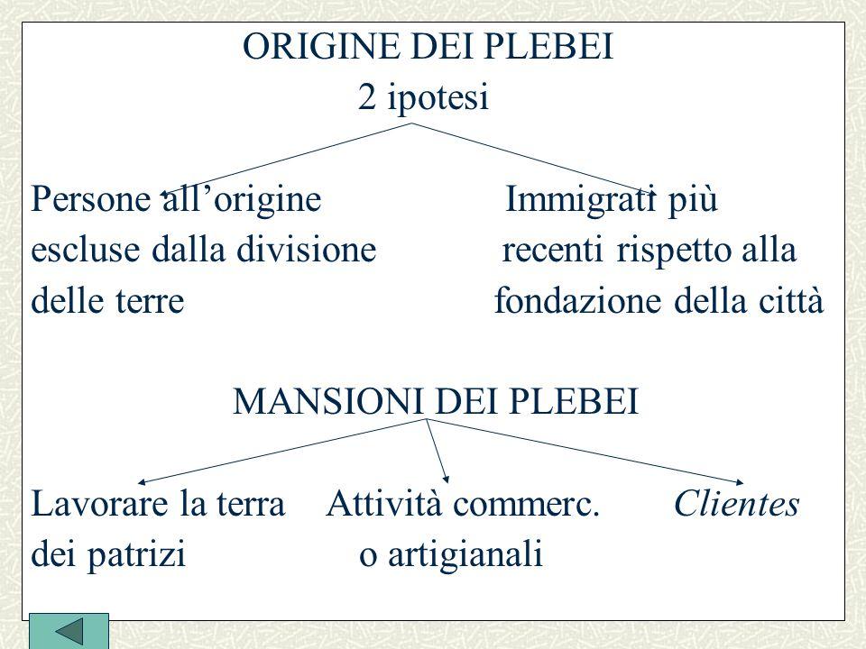 ORIGINE DEI PLEBEI 2 ipotesi. Persone all'origine Immigrati più. escluse dalla divisione recenti rispetto alla.
