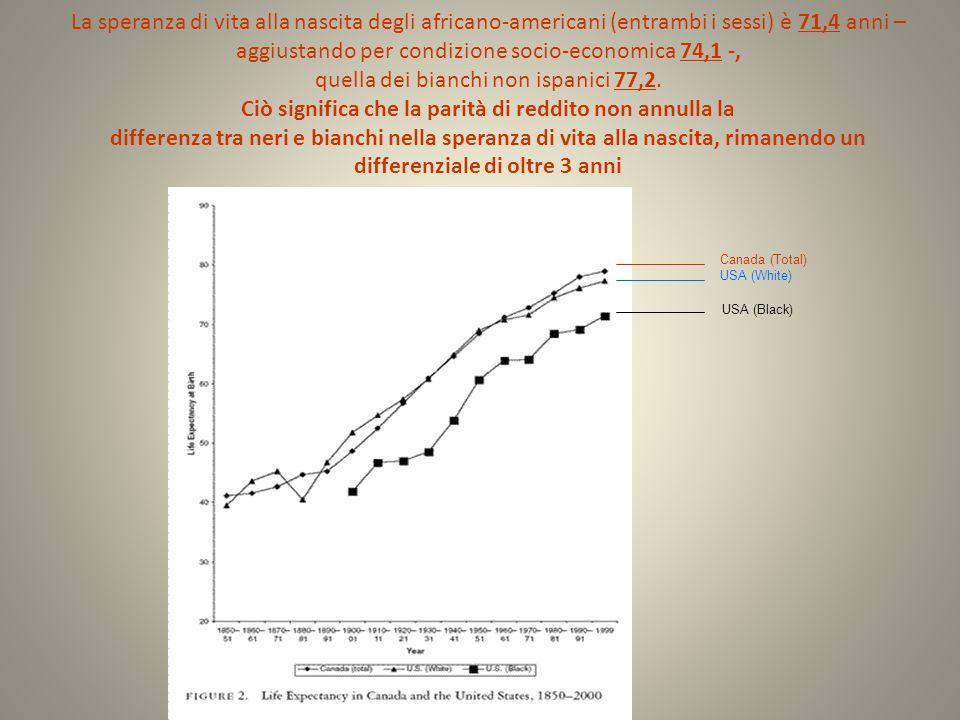 La speranza di vita alla nascita degli africano-americani (entrambi i sessi) è 71,4 anni – aggiustando per condizione socio-economica 74,1 -, quella dei bianchi non ispanici 77,2. Ciò significa che la parità di reddito non annulla la differenza tra neri e bianchi nella speranza di vita alla nascita, rimanendo un differenziale di oltre 3 anni