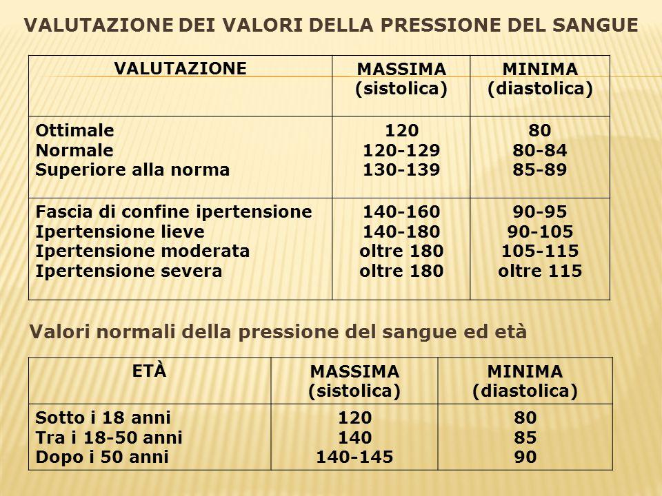 VALUTAZIONE DEI VALORI DELLA PRESSIONE DEL SANGUE