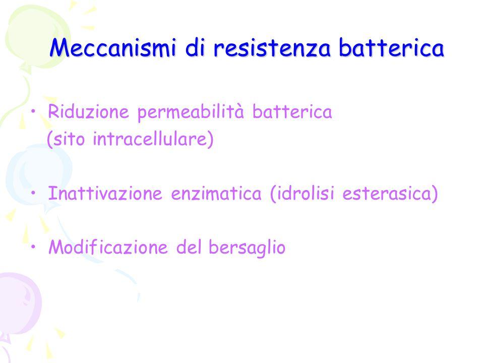Meccanismi di resistenza batterica