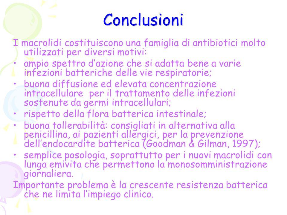 Conclusioni I macrolidi costituiscono una famiglia di antibiotici molto utilizzati per diversi motivi: