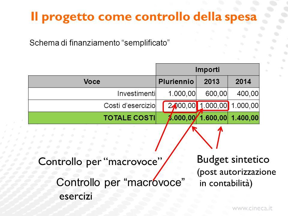 Il progetto come controllo della spesa