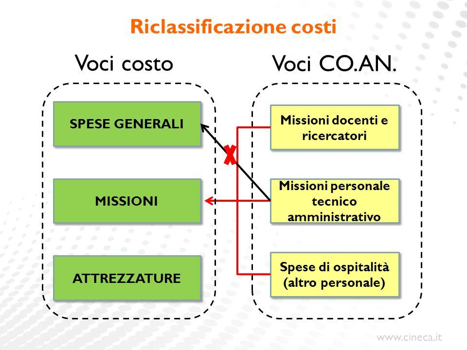 Riclassificazione costi
