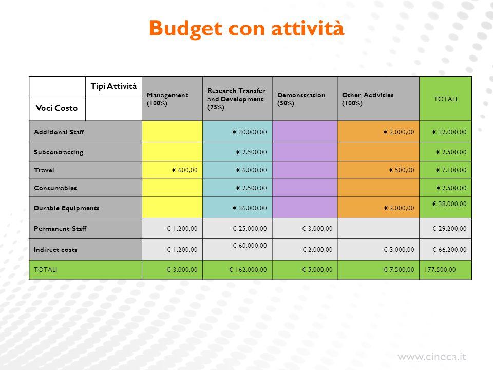 Budget con attività Tipi Attività Voci Costo