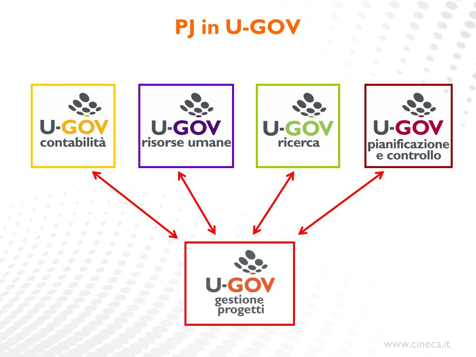 PJ in U-GOV Dicevo appunto che il modulo PJ è integrato con gli altri moduli: