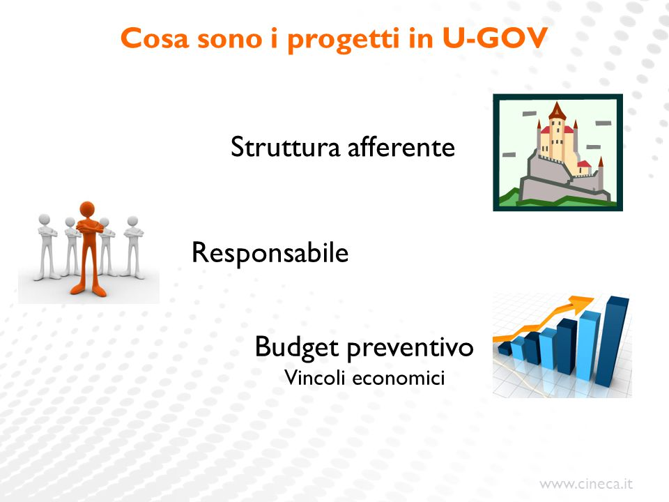 Cosa sono i progetti in U-GOV
