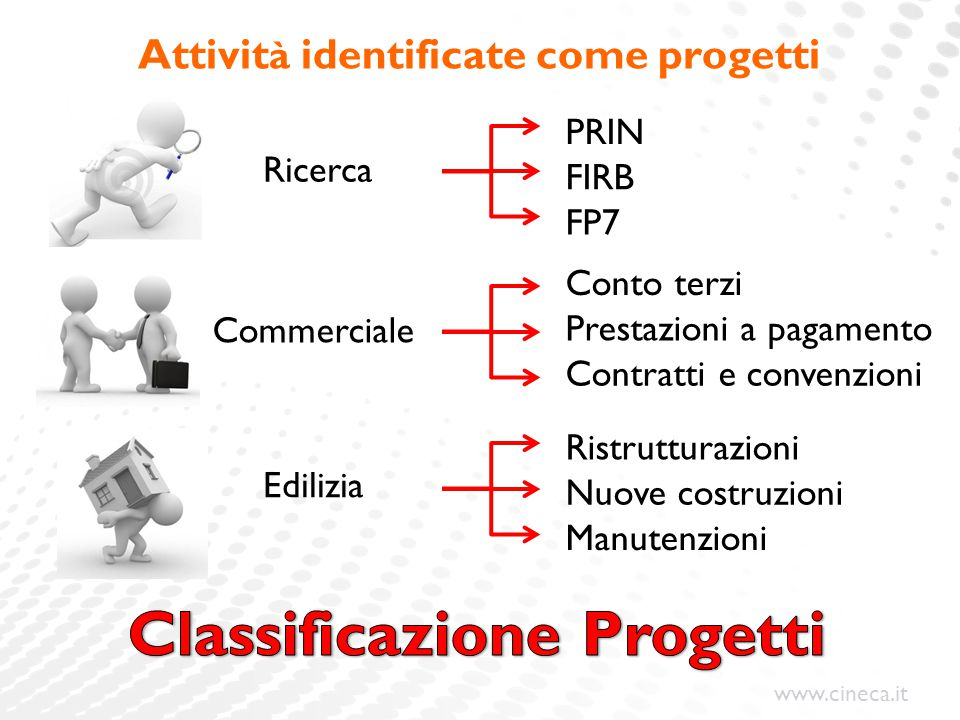 Attività identificate come progetti