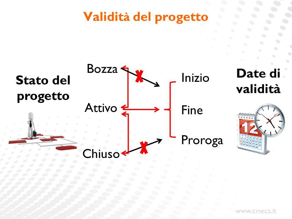 Validità del progetto Date di validità Stato del progetto