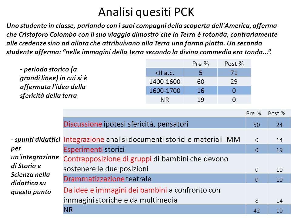 Analisi quesiti PCK Discussione ipotesi sfericità, pensatori