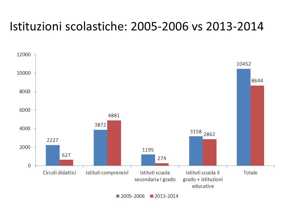 Istituzioni scolastiche: 2005-2006 vs 2013-2014