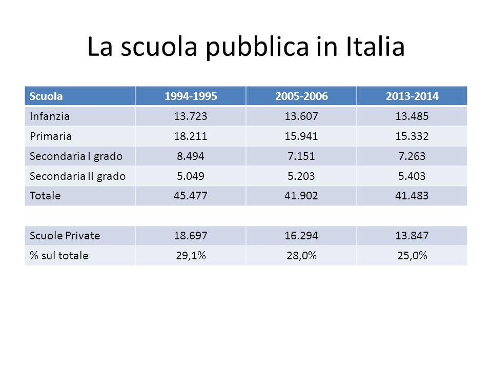 La scuola pubblica in Italia