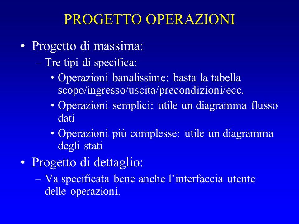 PROGETTO OPERAZIONI Progetto di massima: Progetto di dettaglio: