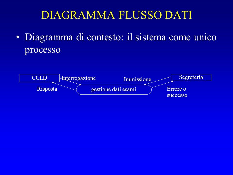 DIAGRAMMA FLUSSO DATI Diagramma di contesto: il sistema come unico processo. CCLD. Interrogazione.