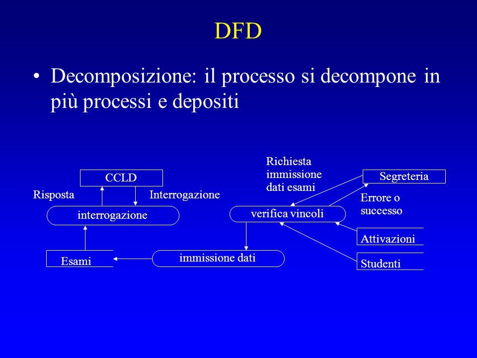 DFD Decomposizione: il processo si decompone in più processi e depositi. Richiesta. immissione. dati esami.