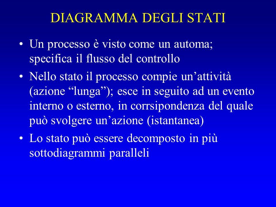 DIAGRAMMA DEGLI STATI Un processo è visto come un automa; specifica il flusso del controllo.
