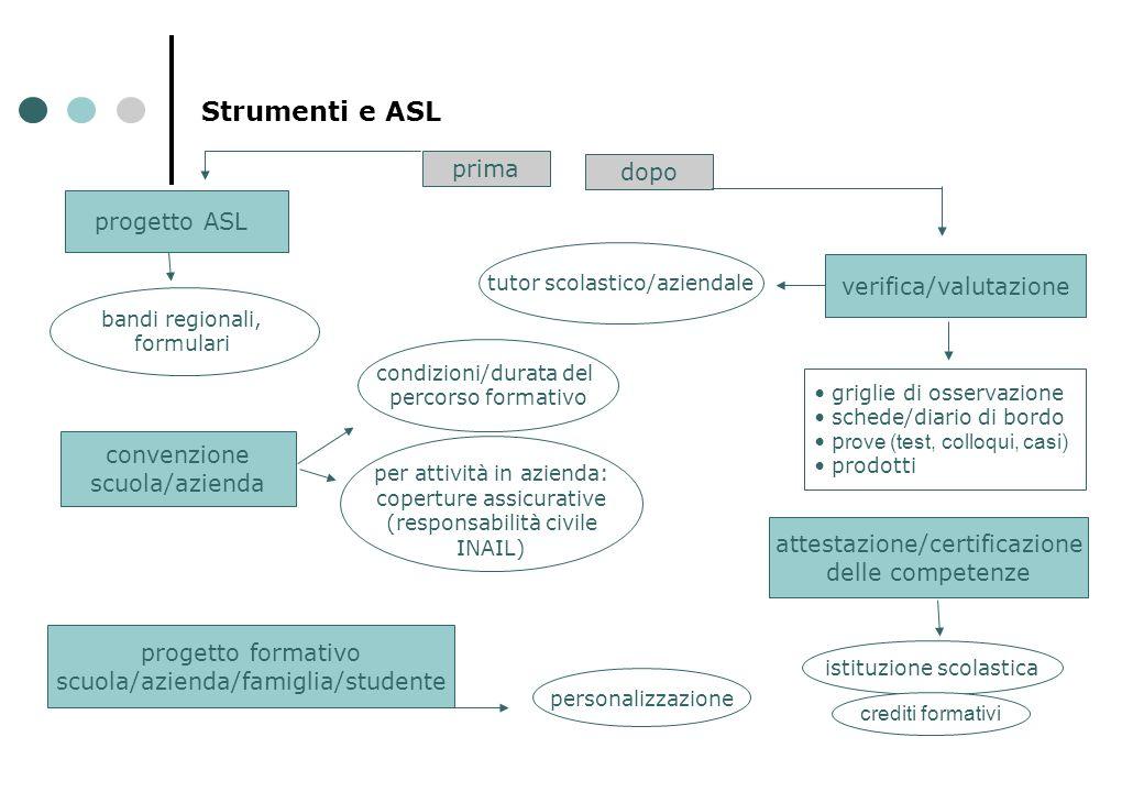Strumenti e ASL prima dopo progetto ASL verifica/valutazione