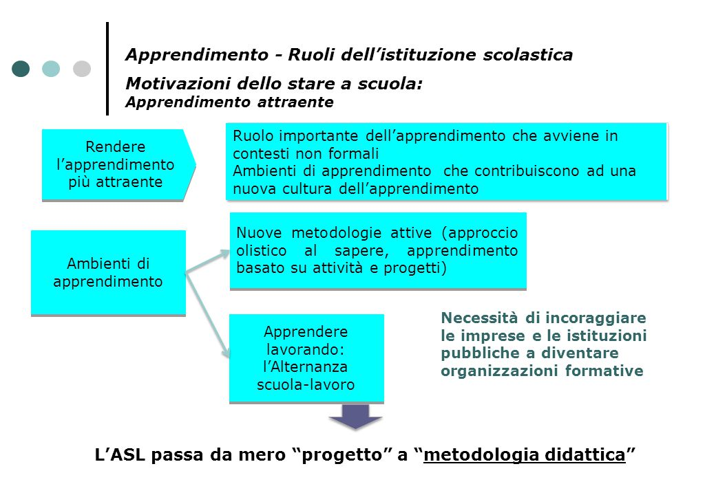 L'ASL passa da mero progetto a metodologia didattica