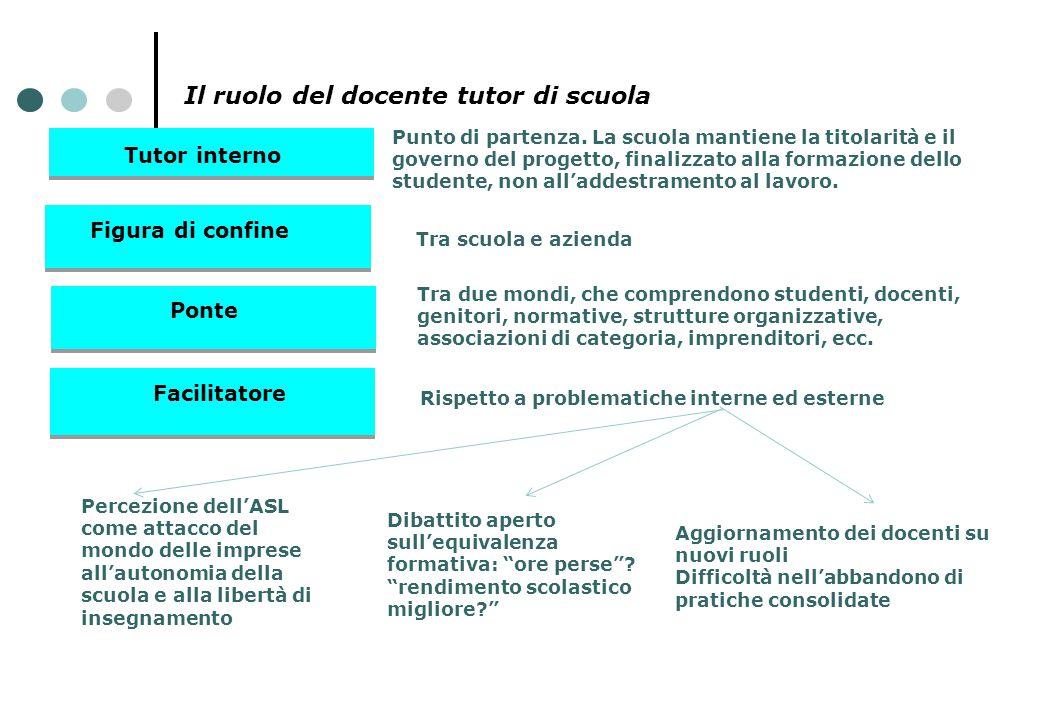 Il ruolo del docente tutor di scuola