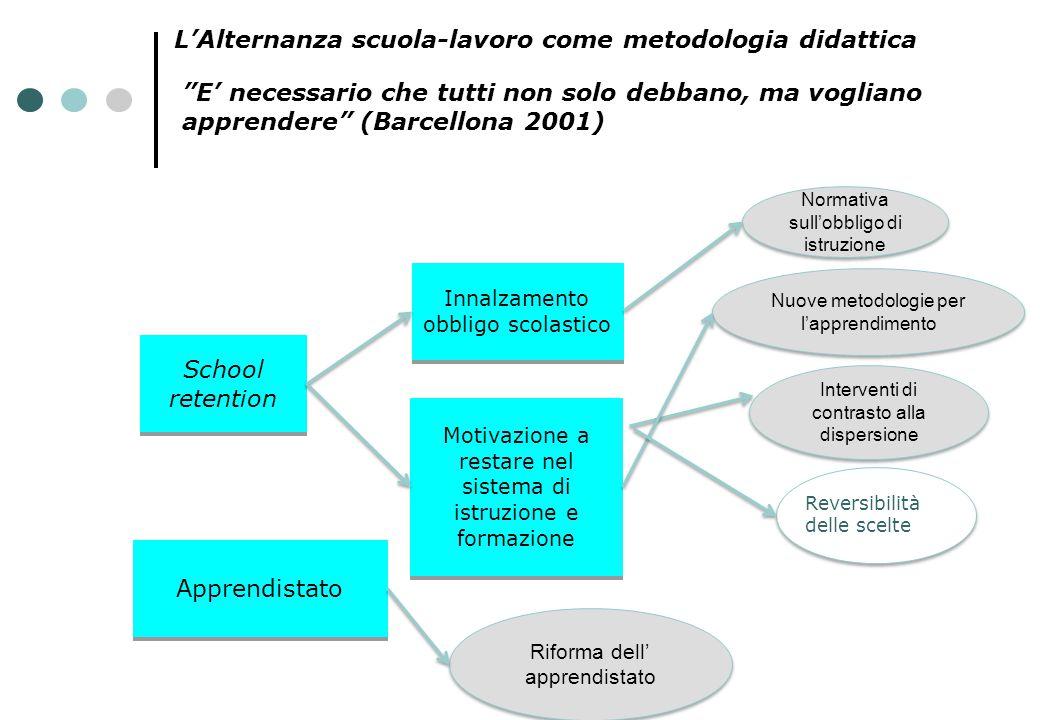 L'Alternanza scuola-lavoro come metodologia didattica