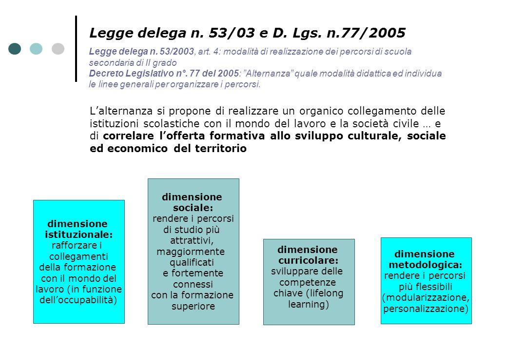 Legge delega n. 53/03 e D. Lgs. n.77/2005