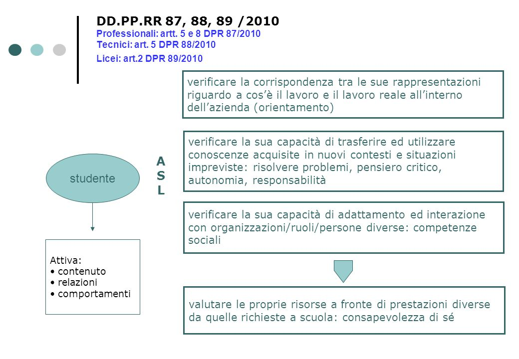 DD. PP. RR 87, 88, 89 /2010 Professionali: artt