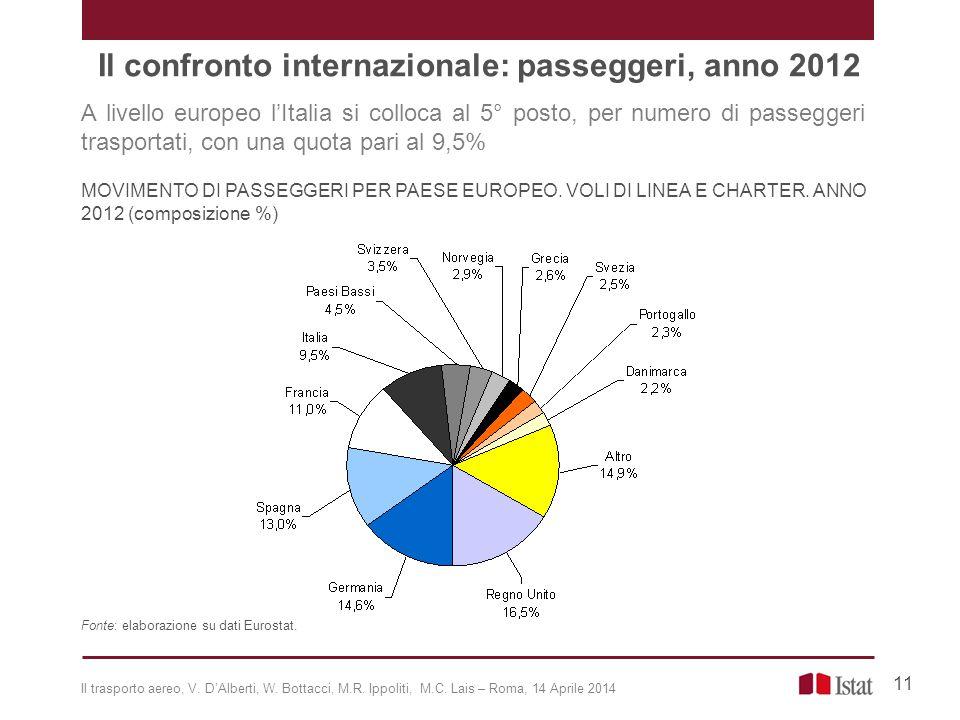 Il confronto internazionale: passeggeri, anno 2012