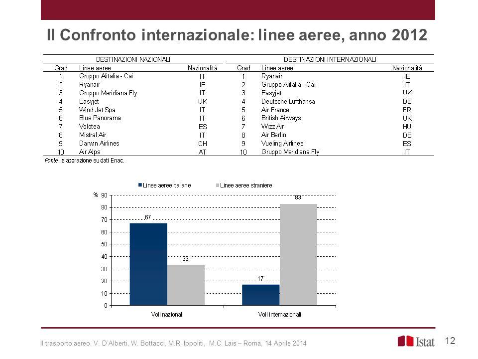 Il Confronto internazionale: linee aeree, anno 2012