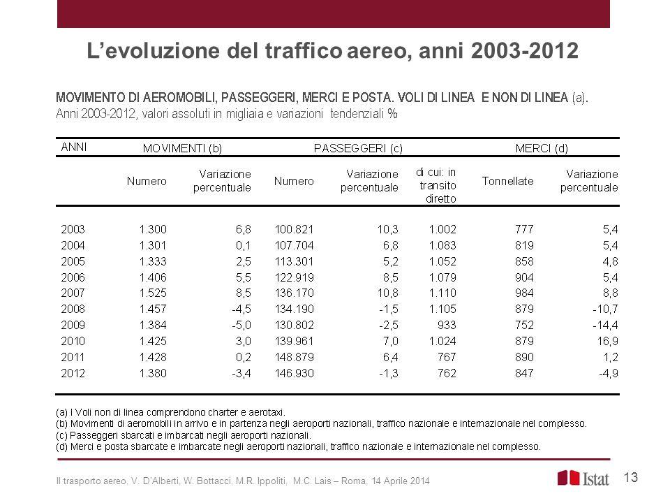 L'evoluzione del traffico aereo, anni 2003-2012