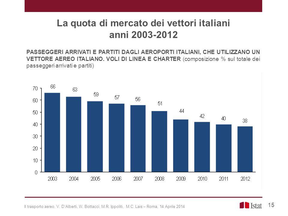 La quota di mercato dei vettori italiani