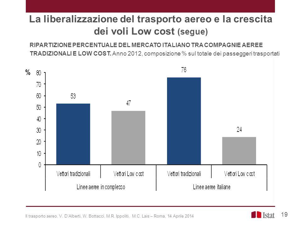 La liberalizzazione del trasporto aereo e la crescita dei voli Low cost (segue)