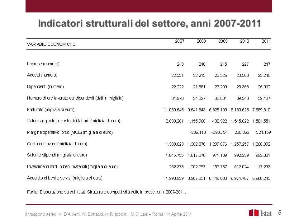 Indicatori strutturali del settore, anni 2007-2011