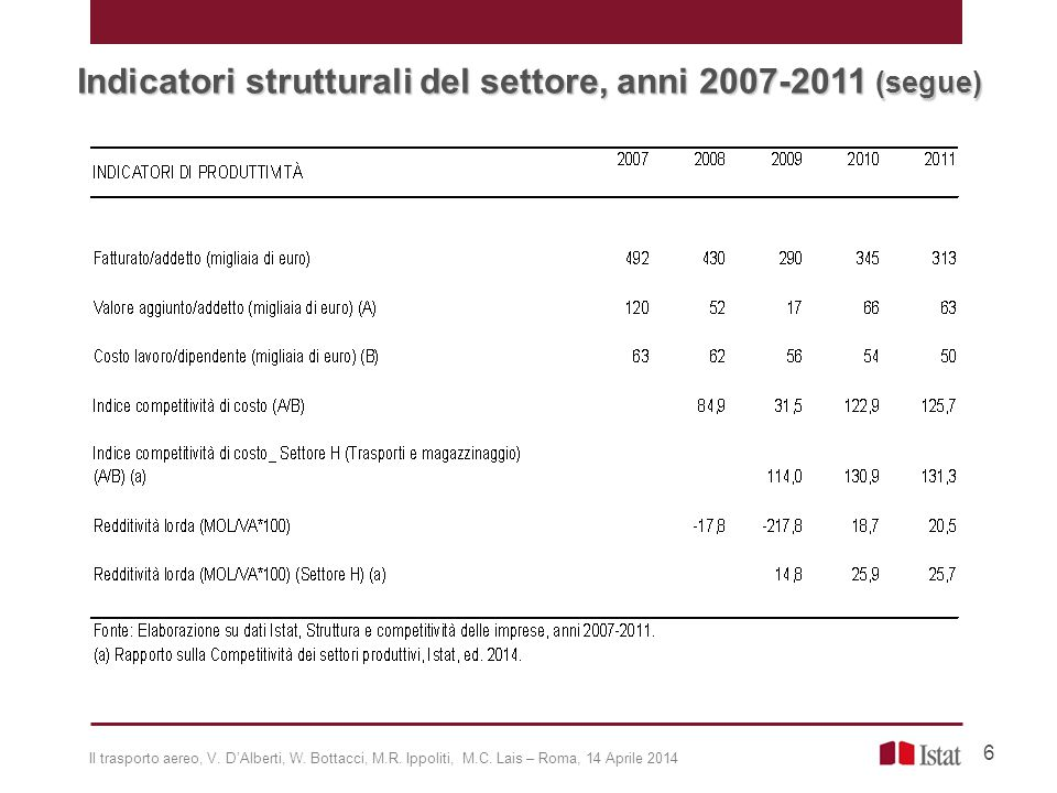 Indicatori strutturali del settore, anni 2007-2011 (segue)