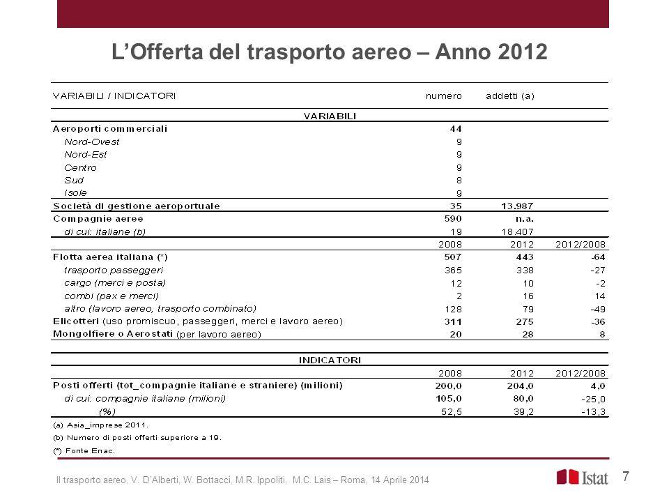 L'Offerta del trasporto aereo – Anno 2012