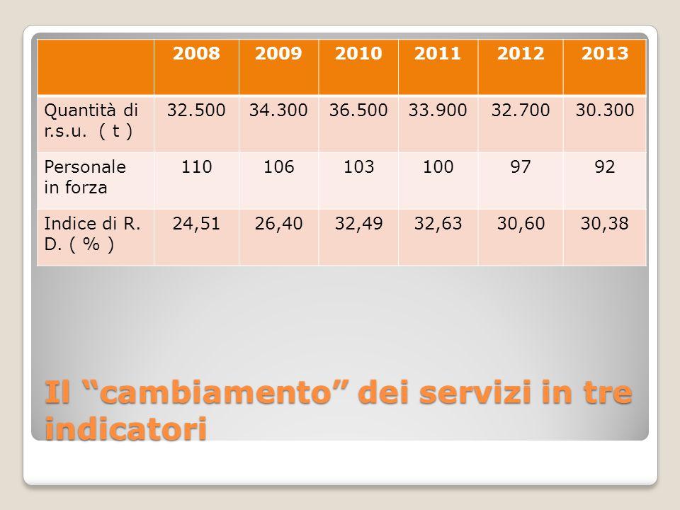 Il cambiamento dei servizi in tre indicatori