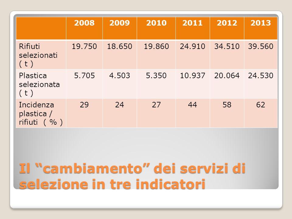Il cambiamento dei servizi di selezione in tre indicatori