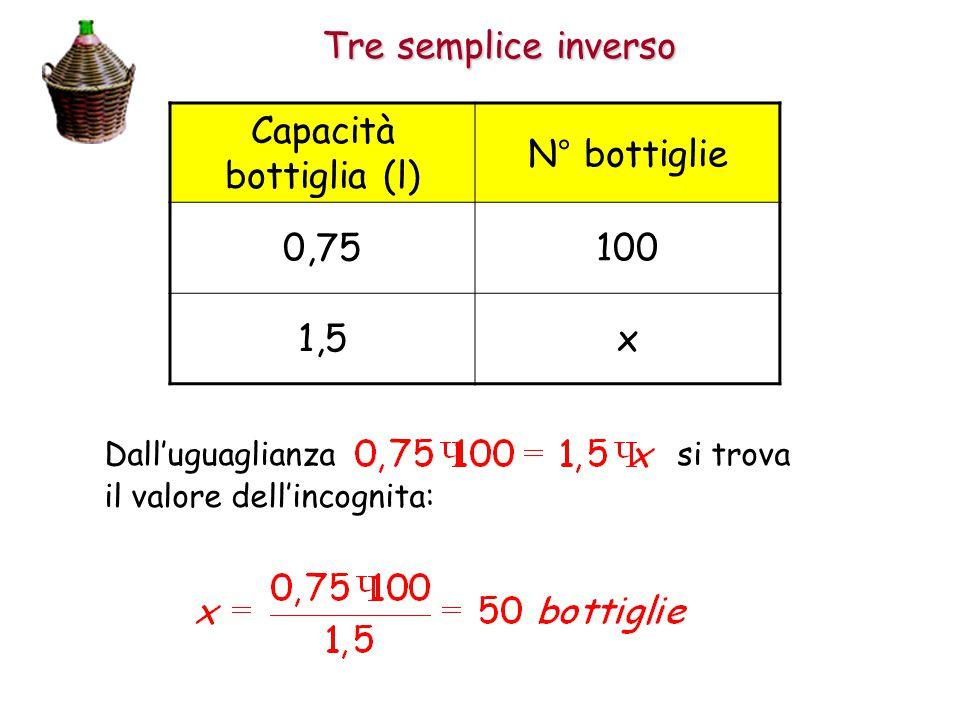Capacità bottiglia (l)