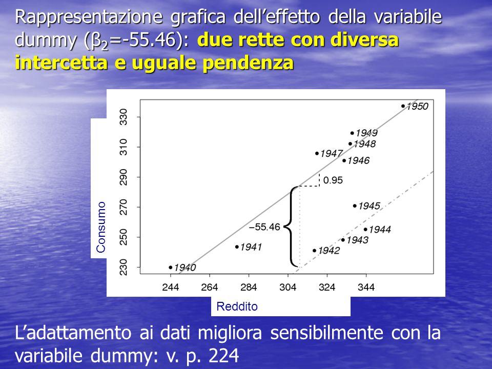 Rappresentazione grafica dell'effetto della variabile dummy (β2=-55