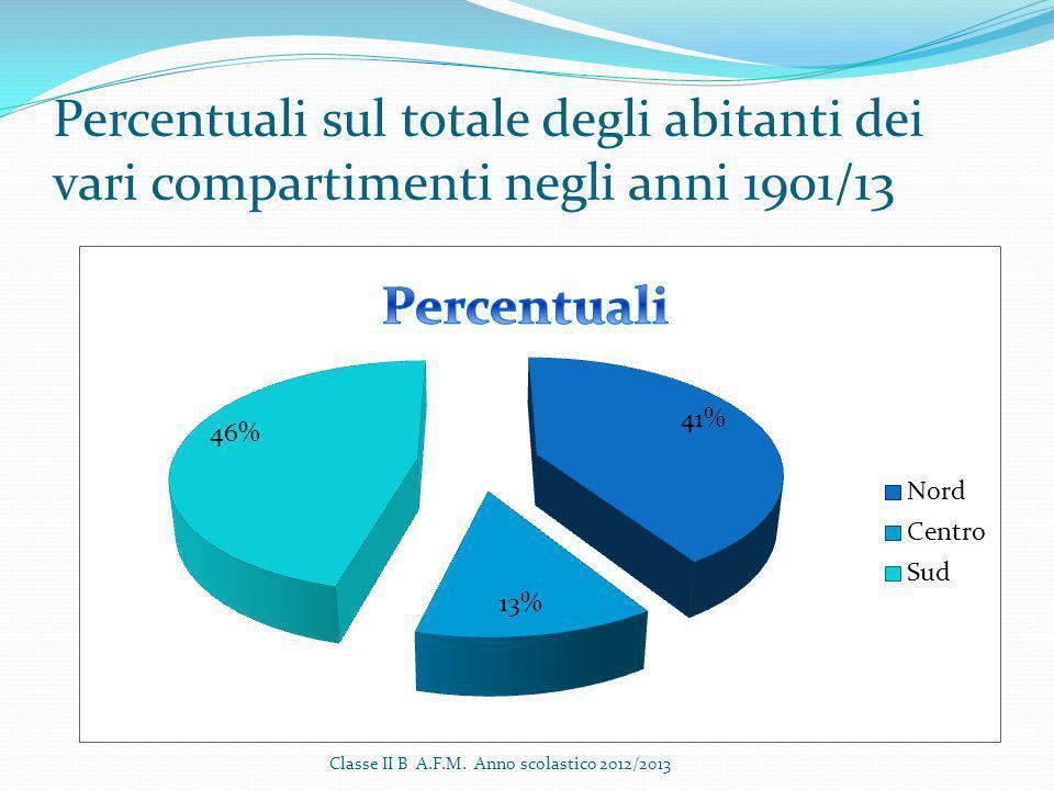 Classe II B A.F.M. Anno scolastico 2012/2013