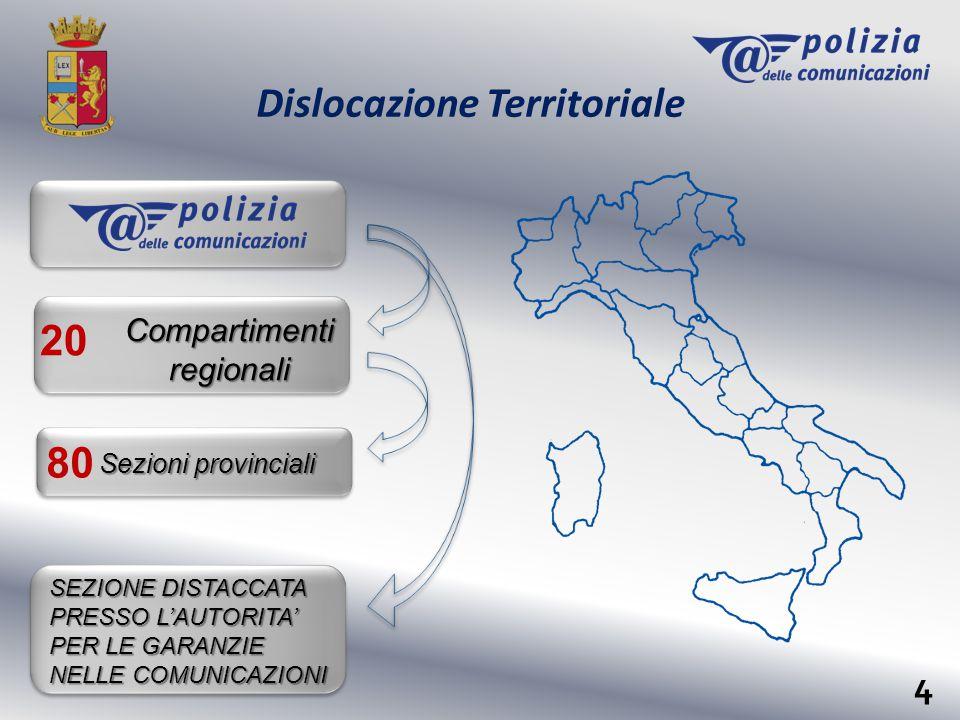 Dislocazione Territoriale