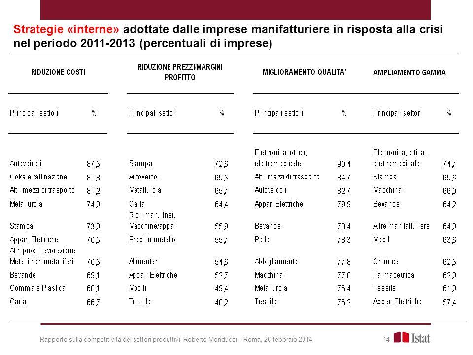 Strategie «interne» adottate dalle imprese manifatturiere in risposta alla crisi nel periodo 2011-2013 (percentuali di imprese)