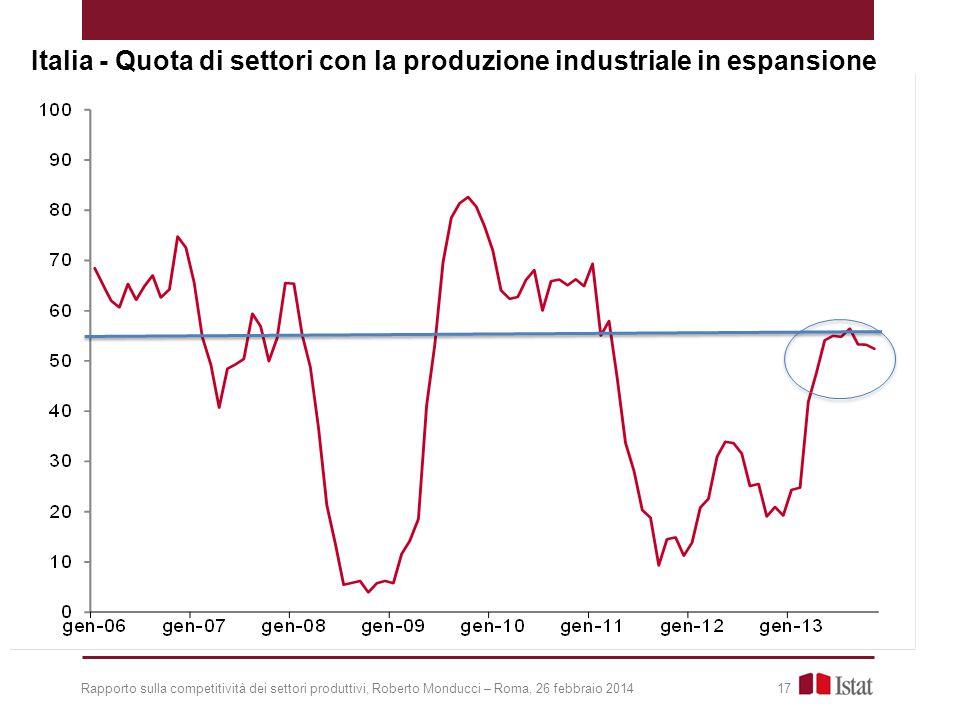 Italia - Quota di settori con la produzione industriale in espansione