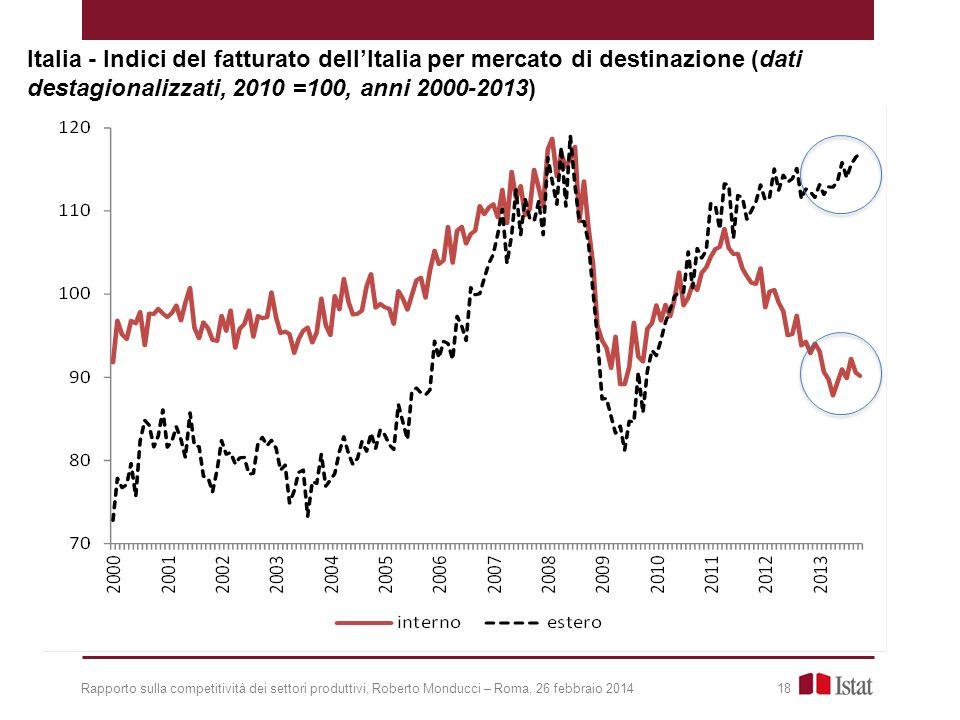 Italia - Indici del fatturato dell'Italia per mercato di destinazione (dati destagionalizzati, 2010 =100, anni 2000-2013)