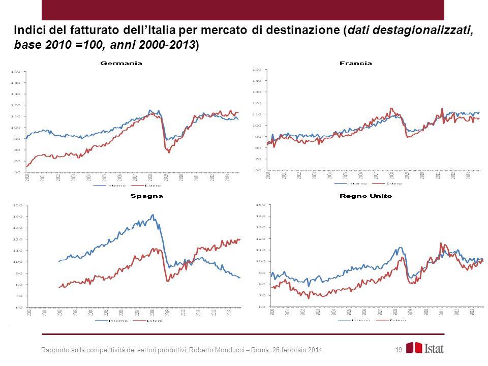 Indici del fatturato dell'Italia per mercato di destinazione (dati destagionalizzati, base 2010 =100, anni 2000-2013)
