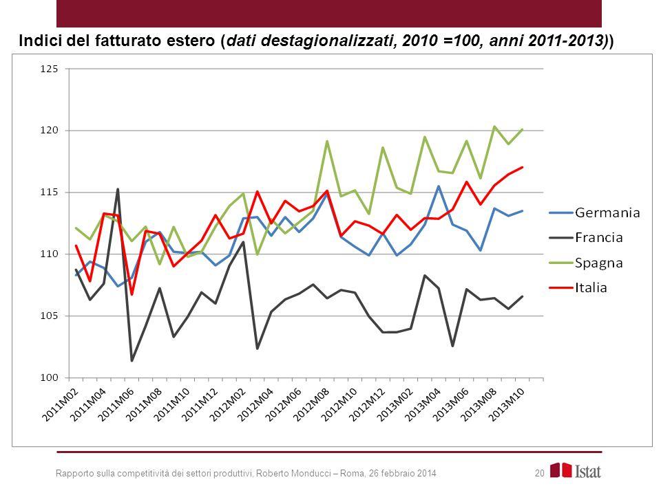 Indici del fatturato estero (dati destagionalizzati, 2010 =100, anni 2011-2013))