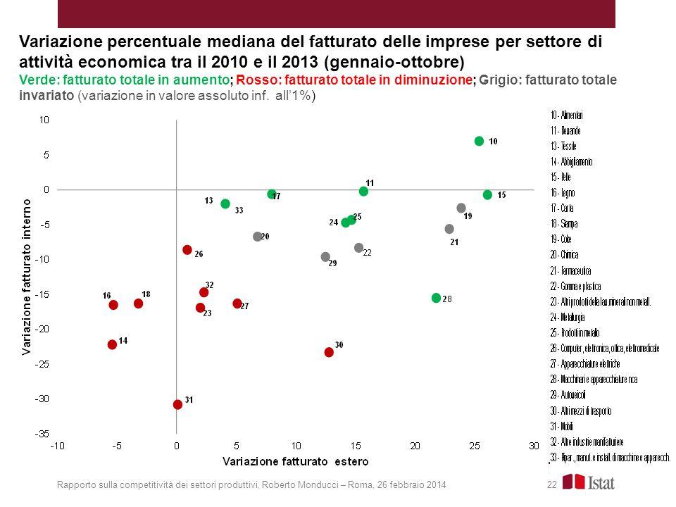 Variazione percentuale mediana del fatturato delle imprese per settore di attività economica tra il 2010 e il 2013 (gennaio-ottobre)