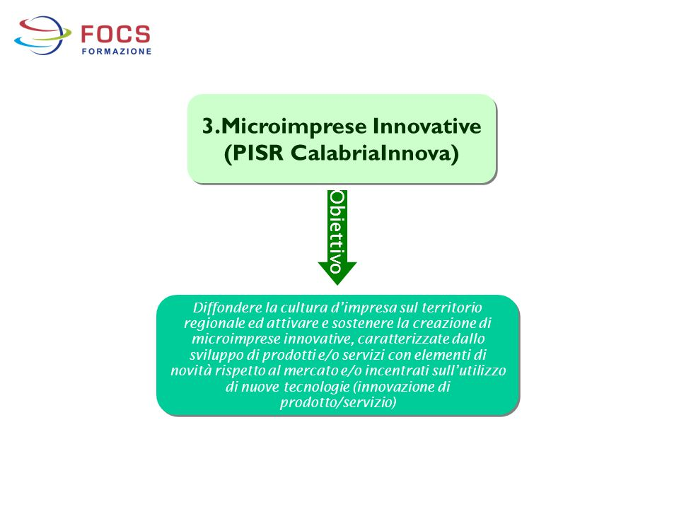 3.Microimprese Innovative (PISR CalabriaInnova)